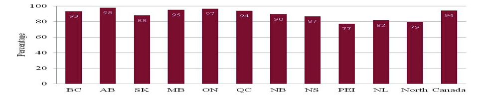 Bar Chart: Access to 5 Mbps by Province and Territories