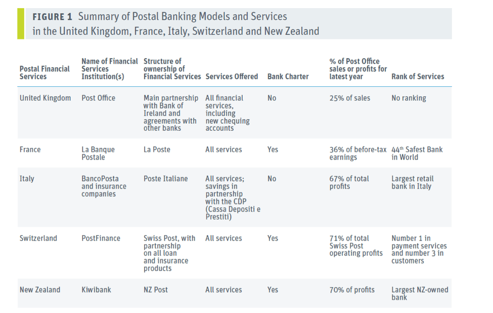 Table: Figure 1 – Summary of Postal Banking Models and Services in the UK, France, Italy , Switzerland and New Zealand