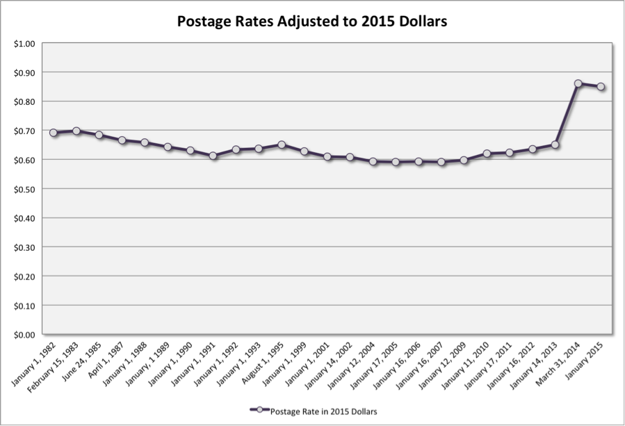 Chart A: Domestic Postage Rate Inflation Adjusted to 2015 Dollars