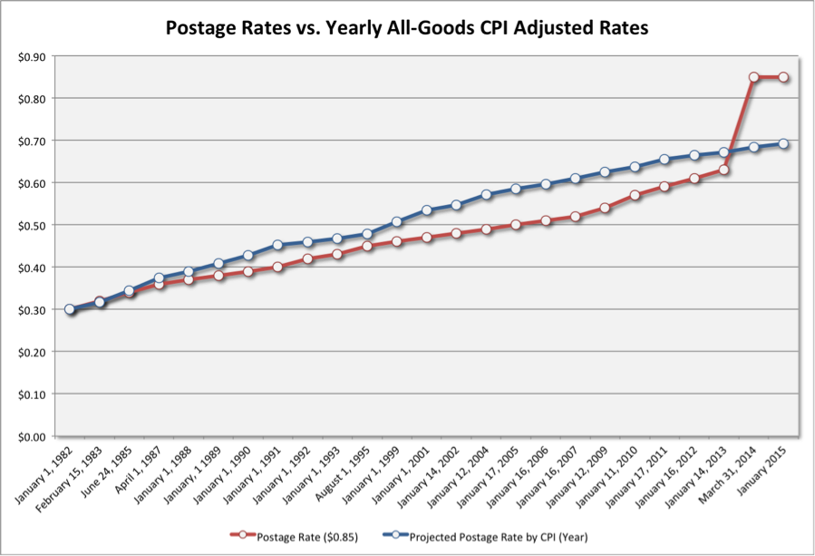 Chart B: Postage Rates vs. Yearly All-Goods CPI Adjusted Rates