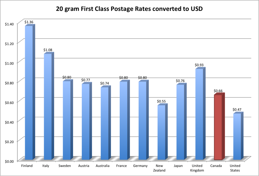 Bar Graph: 20 gram First Class Postage Rates converted to USD