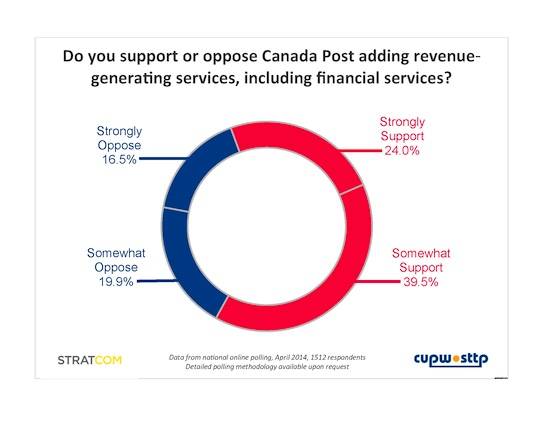 chart of survey responses  - nearly 2/3 of Canadians would support new revenue-generating services at Canada Post
