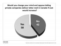 Close to two out of every three respondents (63%) to a Stratcom poll supported Canada Post expanding revenue-generating services